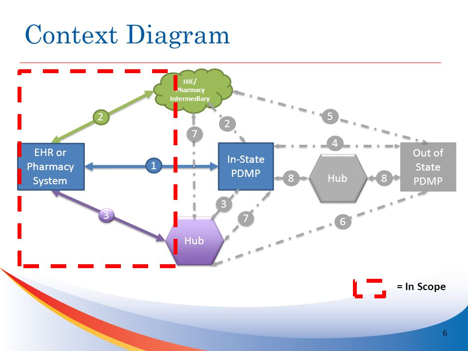 6 context diagram hie pharmacy intermediary in state pdmp out of state pdmp hub ehr or pharmacy system 1 2 3 3 4 2 6 5 7 7 7 7 hub 88 3 3 6 in scope - Solution Context Diagram
