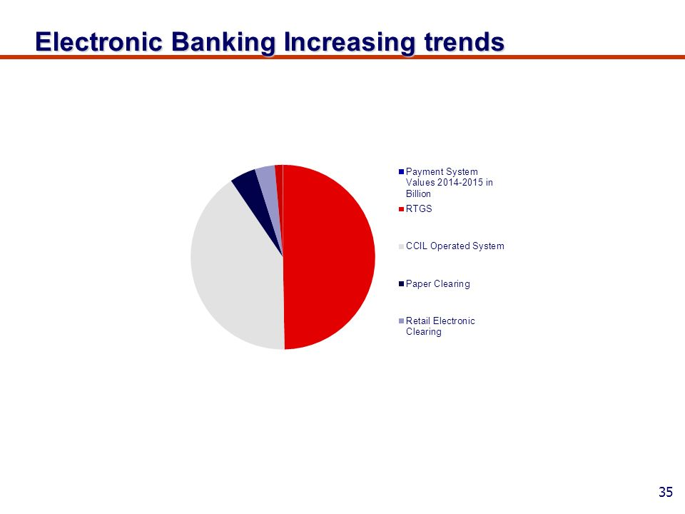 the impact of electronic banking on E-banking and performance of commercial banks in the findings it was established that electronic banking great impact on bank performance because.