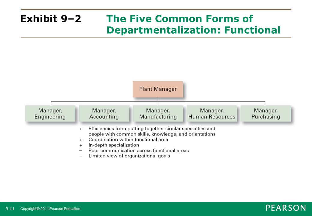 9-11 Copyright © 2011 Pearson Education Exhibit 9–2The Five Common Forms of Departmentalization: Functional