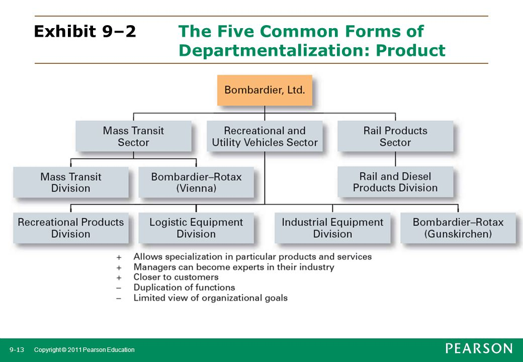 9-13 Copyright © 2011 Pearson Education Exhibit 9–2The Five Common Forms of Departmentalization: Product