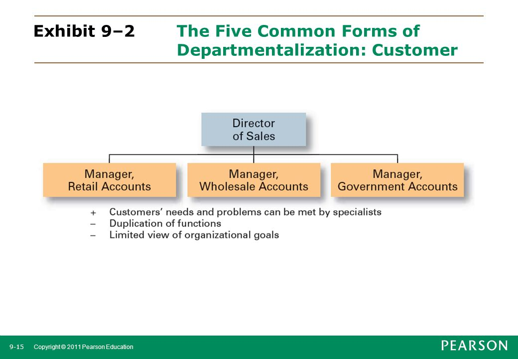 9-15 Copyright © 2011 Pearson Education Exhibit 9–2The Five Common Forms of Departmentalization: Customer