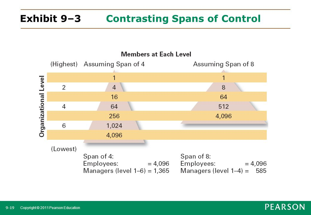 9-19 Copyright © 2011 Pearson Education Exhibit 9–3Contrasting Spans of Control