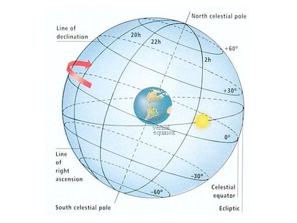 Where Is It On The Celestial Sphere Longitude And Latitude On - Altitude longitude