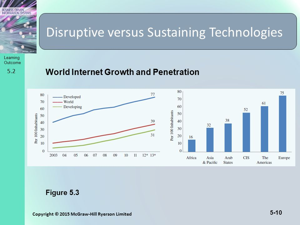 Learning Outcome Copyright © 2015 McGraw-Hill Ryerson Limited 5-10 Disruptive versus Sustaining Technologies 5.2 Figure 5.3 World Internet Growth and