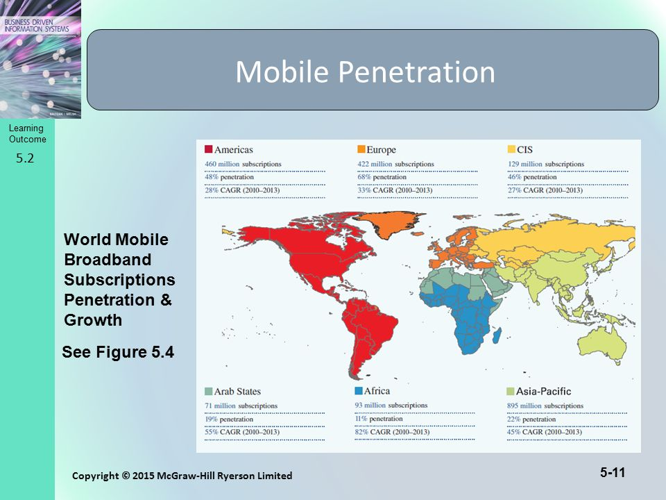Learning Outcome Copyright © 2015 McGraw-Hill Ryerson Limited 5-11 Mobile Penetration 5.2 See Figure 5.4 World Mobile Broadband Subscriptions Penetrat