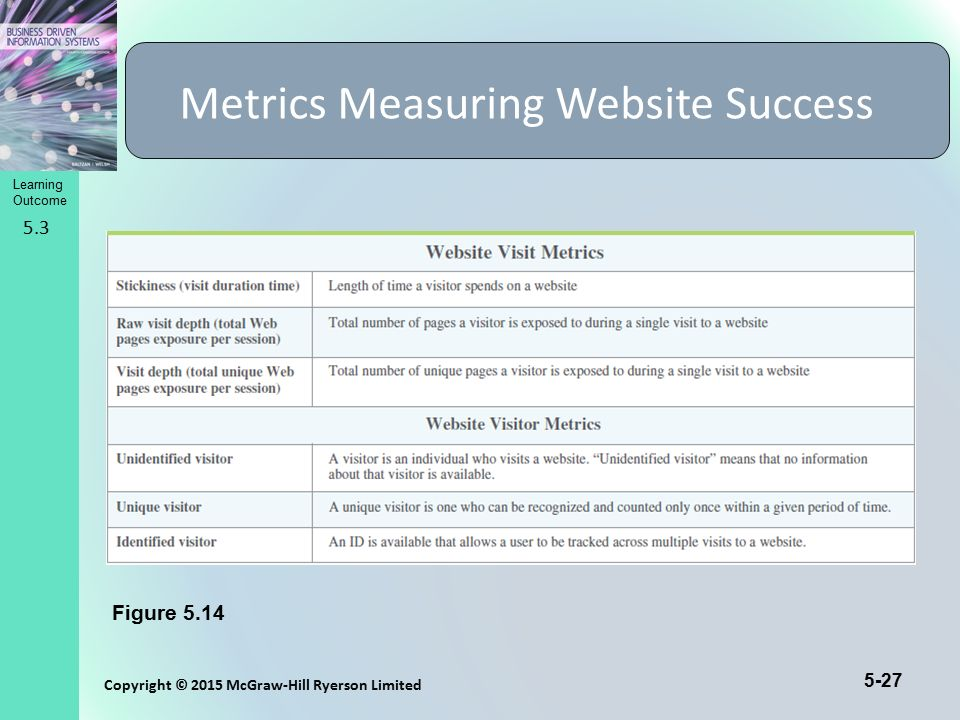 Learning Outcome Copyright © 2015 McGraw-Hill Ryerson Limited 5-27 Metrics Measuring Website Success 5.3 Figure 5.14
