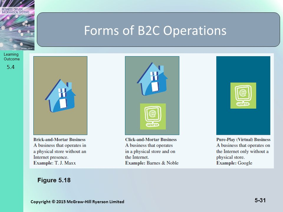 Learning Outcome Copyright © 2015 McGraw-Hill Ryerson Limited 5-31 Forms of B2C Operations 5.4 Figure 5.18