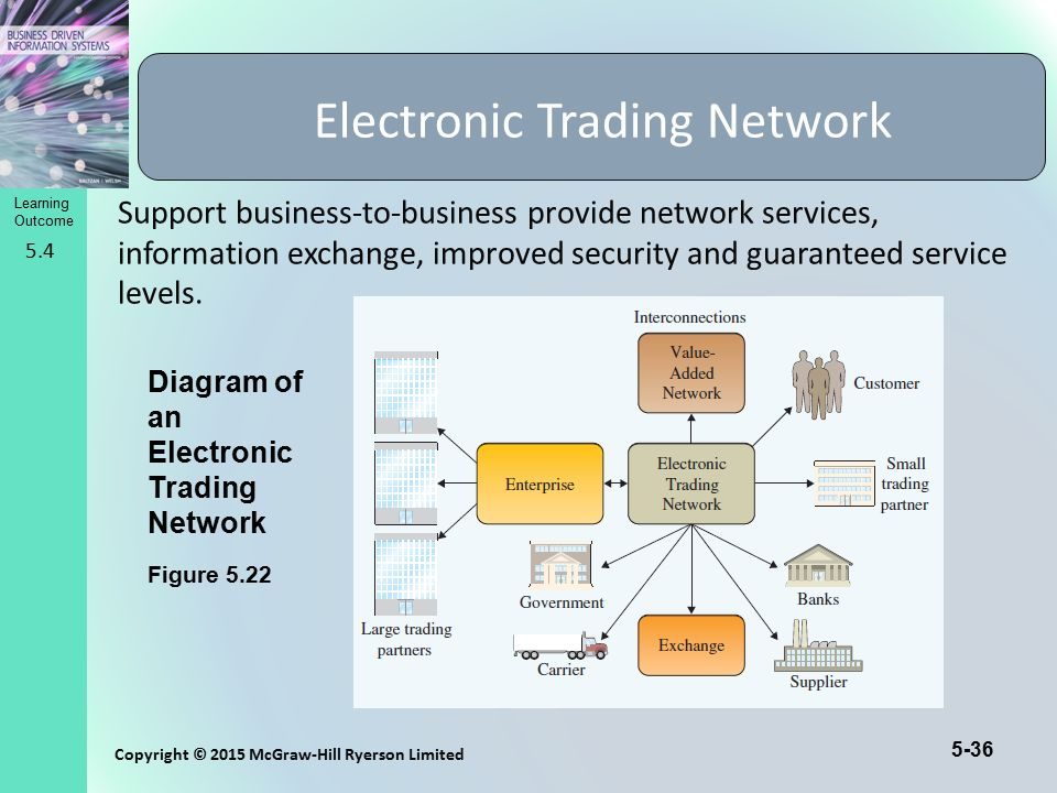 5-36 Copyright © 2015 McGraw-Hill Ryerson Limited Learning Outcome Support business-to-business provide network services, information exchange, improv