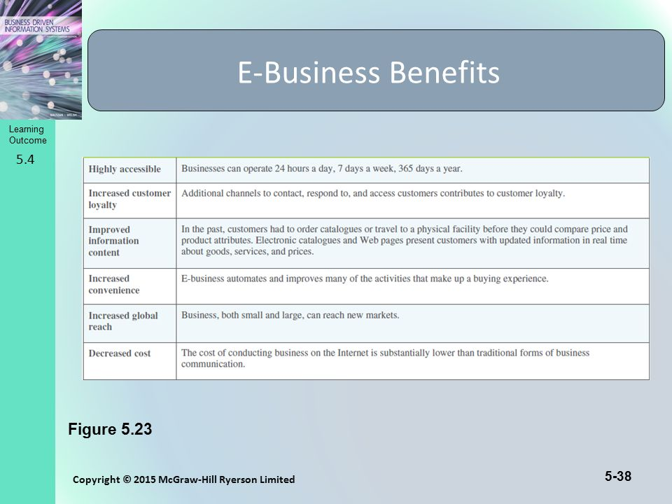 Learning Outcome Copyright © 2015 McGraw-Hill Ryerson Limited 5-38 E-Business Benefits Figure 5.23 5.4