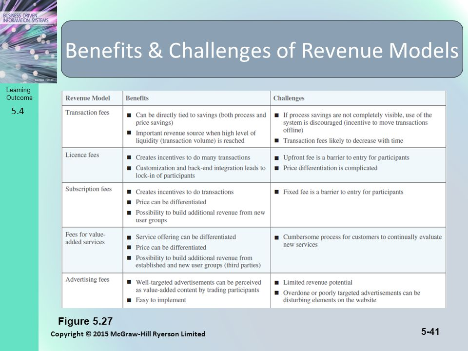 Learning Outcome Copyright © 2015 McGraw-Hill Ryerson Limited 5-41 Benefits & Challenges of Revenue Models Figure 5.27 5.4