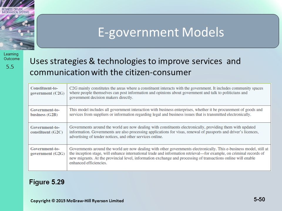5-50 Copyright © 2015 McGraw-Hill Ryerson Limited Learning Outcome 5.5 Figure 5.29 Uses strategies & technologies to improve services and communicatio