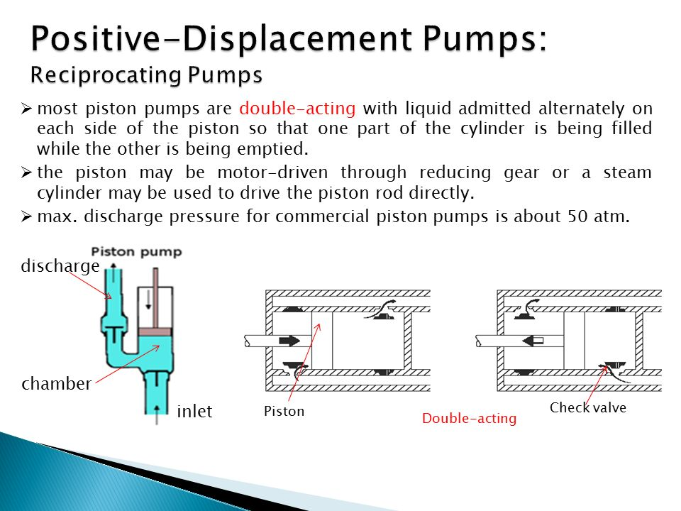 Double-acting Piston Check valve  most piston pumps are double-acting with liquid admitted alternately on each side of the piston so that one part of the cylinder is being filled while the other is being emptied.