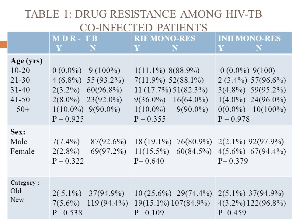 TABLE 1: DRUG RESISTANCE AMONG HIV-TB CO-INFECTED PATIENTS M D R - T B Y N RIF MONO-RES Y N INH MONO-RES Y N Age (yrs) 10-20 21-30 31-40 41-50 50+ 0 (0.0%) 9 (100%) 4 (6.8%) 55 (93.2%) 2(3.2%) 60(96.8%) 2(8.0%) 23(92.0%) 1(10.0%) 9(90.0%) P = 0.925 1(11.1%) 8(88.9%) 7(11.9%) 52(88.1%) 11 (17.7%) 51(82.3%) 9(36.0%) 16(64.0%) 1(10.0%) 9(90.0%) P = 0.355 0 (0.0%) 9(100) 2 (3.4%) 57(96.6%) 3(4.8%) 59(95.2%) 1(4.0%) 24(96.0%) 0(0.0%) 10(100%) P = 0.978 Sex: Male Female 7(7.4%) 87(92.6%) 2(2.8%) 69(97.2%) P = 0.322 18 (19.1%) 76(80.9%) 11(15.5%) 60(84.5%) P= 0.640 2(2.1%) 92(97.9%) 4(5.6%) 67(94.4%) P= 0.379 Category : Old New 2( 5.1%) 37(94.9%) 7(5.6%) 119 (94.4%) P= 0.538 10 (25.6%) 29(74.4%) 19(15.1%) 107(84.9%) P =0.109 2(5.1%) 37(94.9%) 4(3.2%) 122(96.8%) P=0.459
