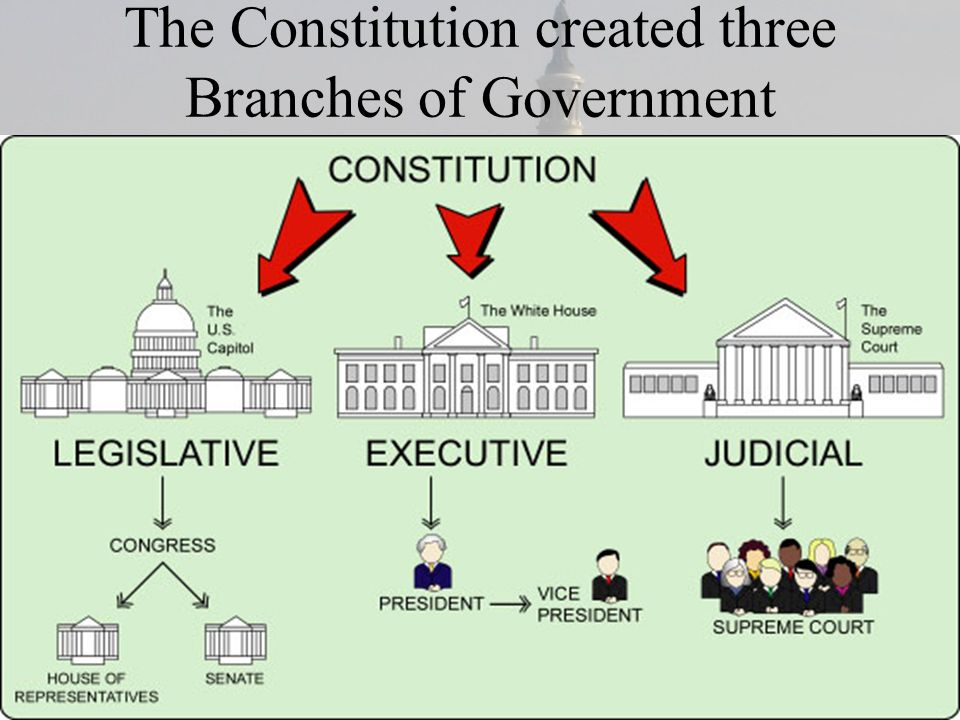 The Constitution created three Branches of Government