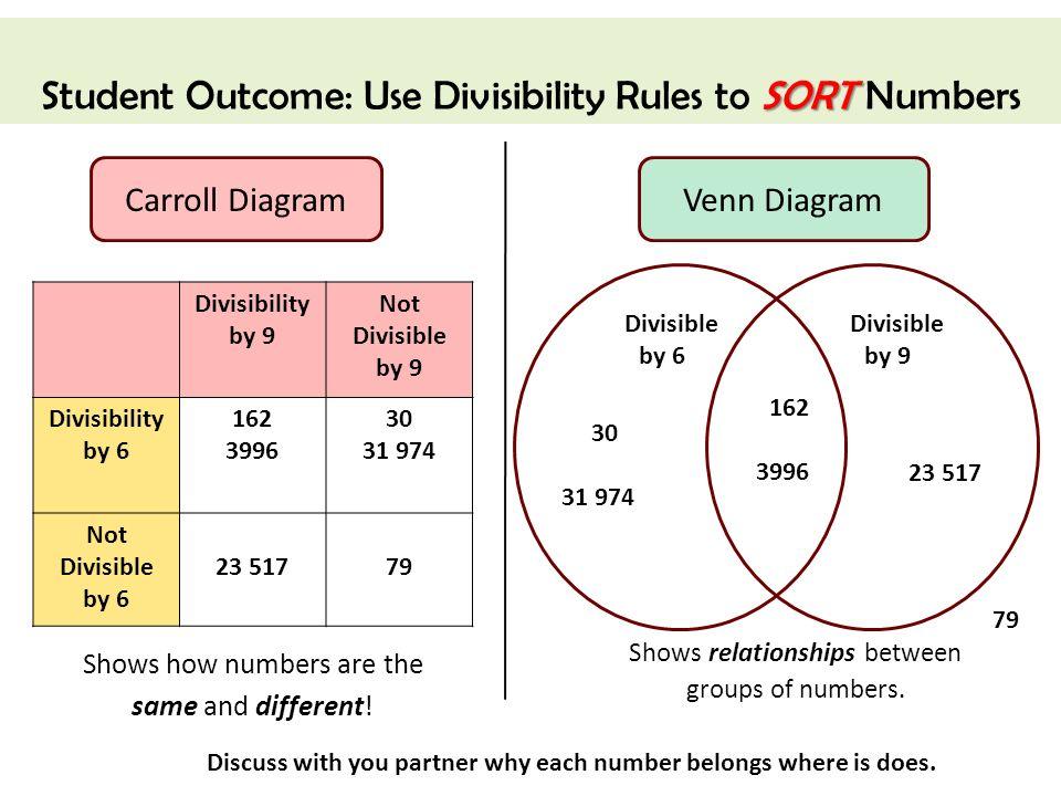 Carroll Diagram Homework