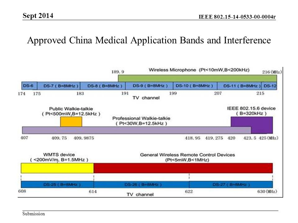 IEEE r Submission Approved China Medical Application Bands and Interference Sept 2014