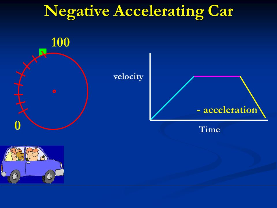 Negative Accelerating Car acceleration velocity Time