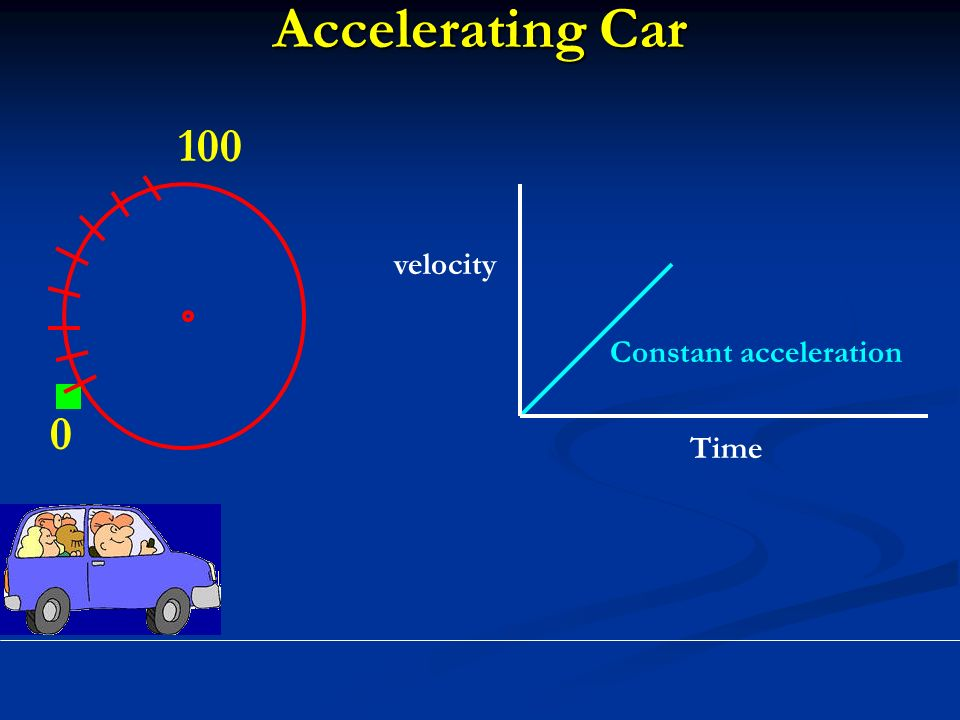 Accelerating Car Constant acceleration velocity Time