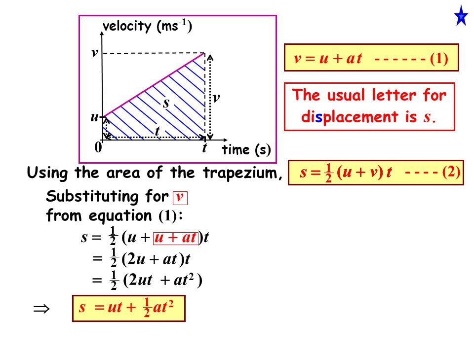 velocity (ms -1 ) time (s ) u v t 0 The usual letter for displacement is s.