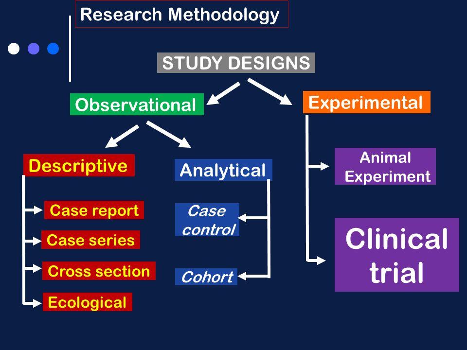 research methodologu