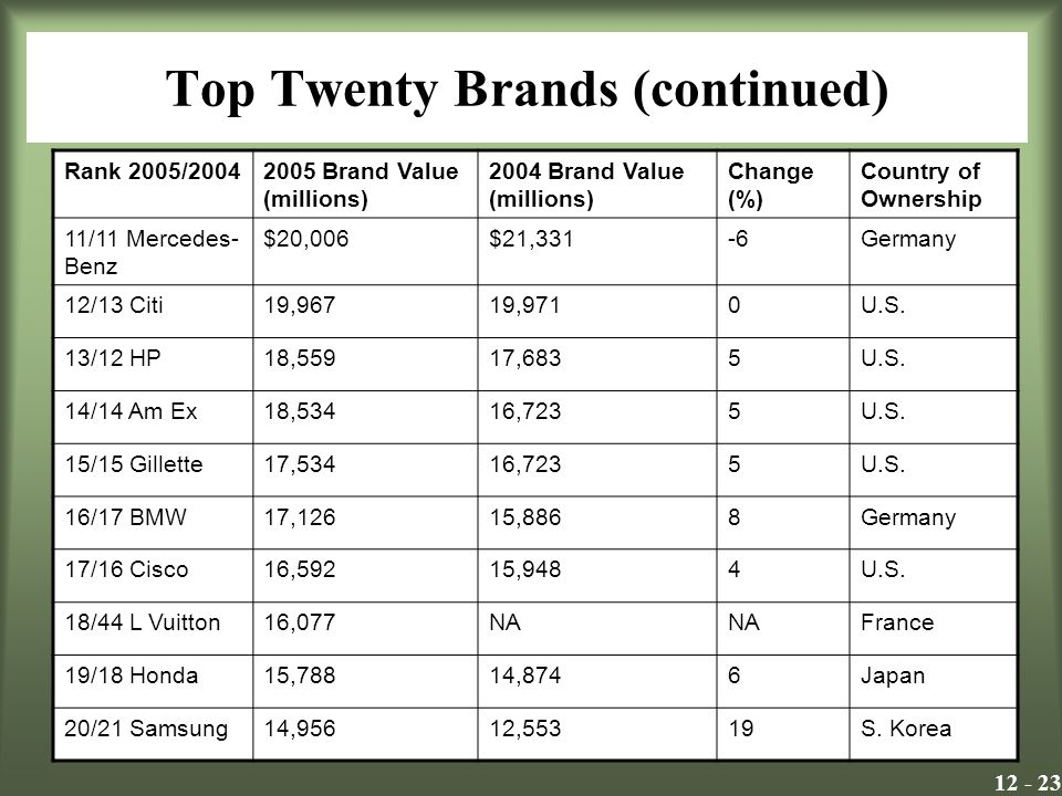 Top Twenty Brands (continued) Rank 2005/ Brand Value (millions) 2004 Brand Value (millions) Change (%) Country of Ownership 11/11 Mercedes- Benz $20,006$21,331-6Germany 12/13 Citi19,96719,9710U.S.