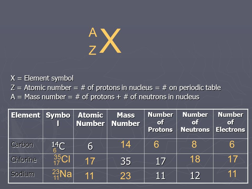 Foundations of matter notes matter has and occupies 14 x element symbol z urtaz Image collections