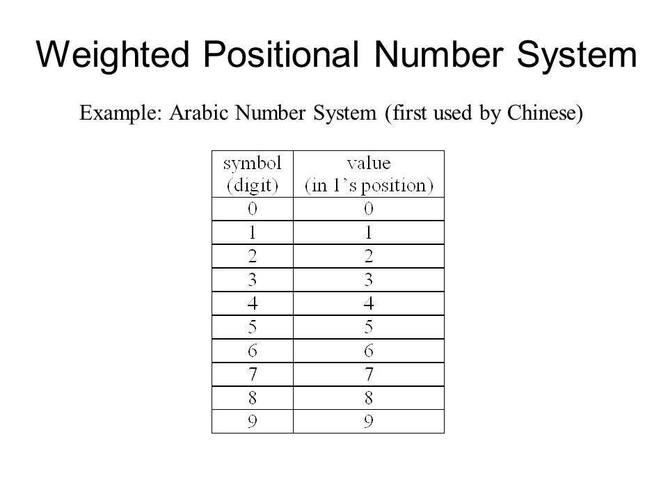 chinese number system
