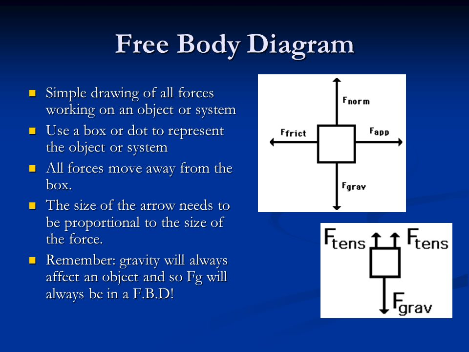 Basic Info: Force Diagrams Definition: A Diagram that shows all the forces acting on a body Definition: A Diagram that shows all the forces acting on a body Does NOT include forces exerted by the body.