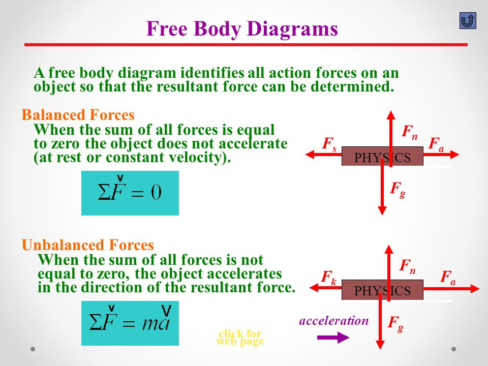 Free Body Diagram Simple drawing of all forces working on an object or system Simple drawing of all forces working on an object or system Use a box or dot to represent the object or system Use a box or dot to represent the object or system All forces move away from the box.