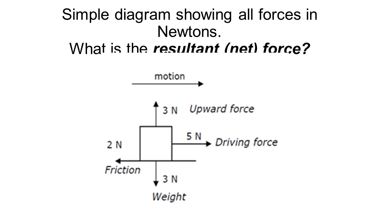 Introduction to forces basic forces of gravity and applied force 8 simple diagram pooptronica