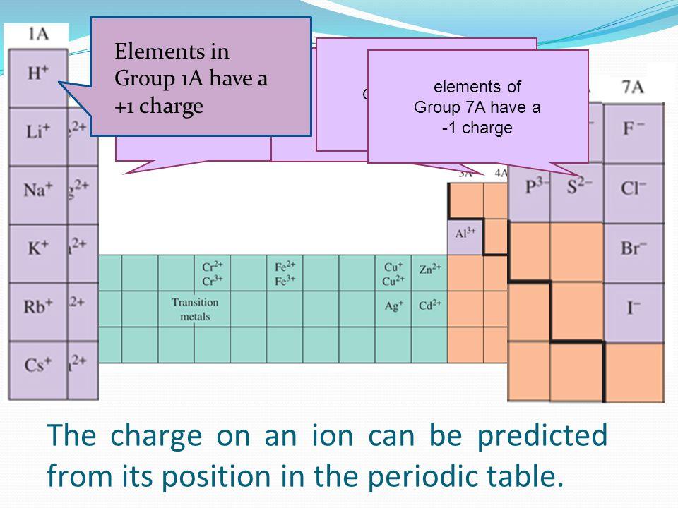 Ionic Bonding. Pure Substances & Nomenclature Pure substances can ...