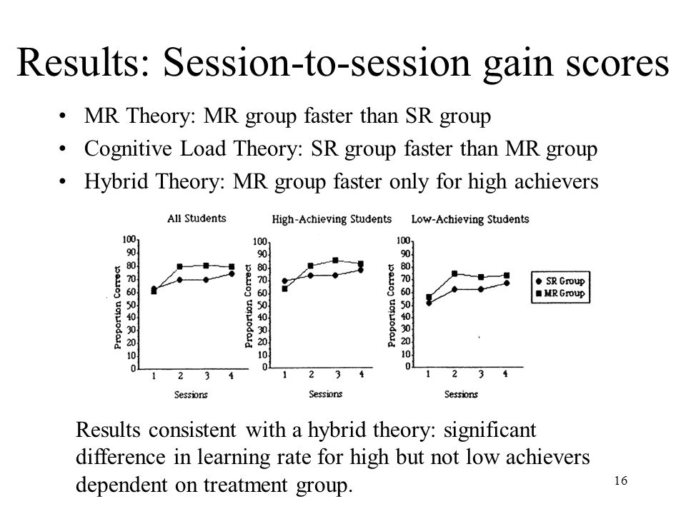 16 Results: Session-to-session gain scores MR Theory: MR group faster than SR group Cognitive Load Theory: SR group faster than MR group Hybrid Theory: MR group faster only for high achievers Results consistent with a hybrid theory: significant difference in learning rate for high but not low achievers dependent on treatment group.