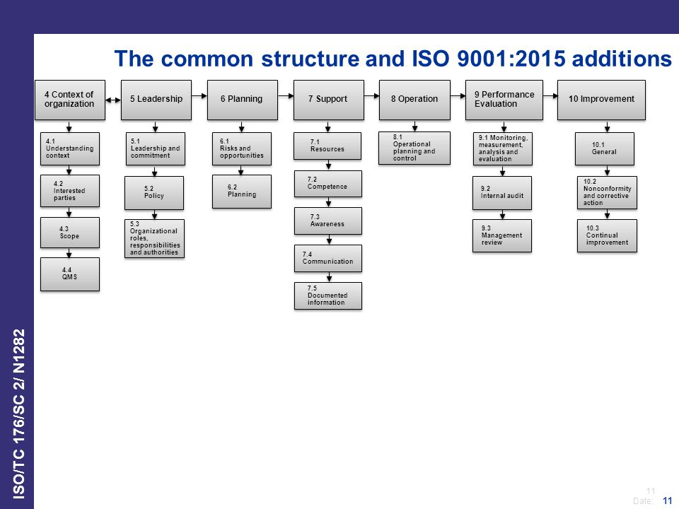11 Date: ISO/TC 176/SC 2/ N1282 11 The common structure and ISO 9001:2015 additions 4 Context of organization 5 Leadership 6 Planning 7 Support 8 Operation 9 Performance Evaluation 10 Improvement 4.1 Understanding context 4.2 Interested parties 4.2 Interested parties 4.3 Scope 4.3 Scope 4.4 QMS 4.4 QMS 5.1 Leadership and commitment 5.1 Leadership and commitment 6.1 Risks and opportunities 6.1 Risks and opportunities 6.2 Planning 6.2 Planning 7.1 Resources 7.1 Resources 9.1 Monitoring, measurement, analysis and evaluation 10.1 General 10.1 General 10.3 Continual improvement 10.3 Continual improvement 7.3 Awareness 7.3 Awareness 7.4 Communication 7.5 Documented information 7.5 Documented information 7.2 Competence 7.2 Competence 9.2 Internal audit 9.2 Internal audit 9.3 Management review 9.3 Management review 8.1 Operational planning and control 8.1 Operational planning and control See next slide 6.3 Planning of changes 7.1.4 Environment for the operation of processes 7.1.5 Monitoring and measuring resources 7.1.2 People 7.1.3 Infrastructure 9.1.2 Customer satisfaction 9.1.3 Analysis and evaluation 7.1.6 Organizational knowledge 5.2 Policy 5.2 Policy 5.3 Organizational roles, responsibilities and authorities 5.3 Organizational roles, responsibilities and authorities 10.2 Nonconformity and corrective action