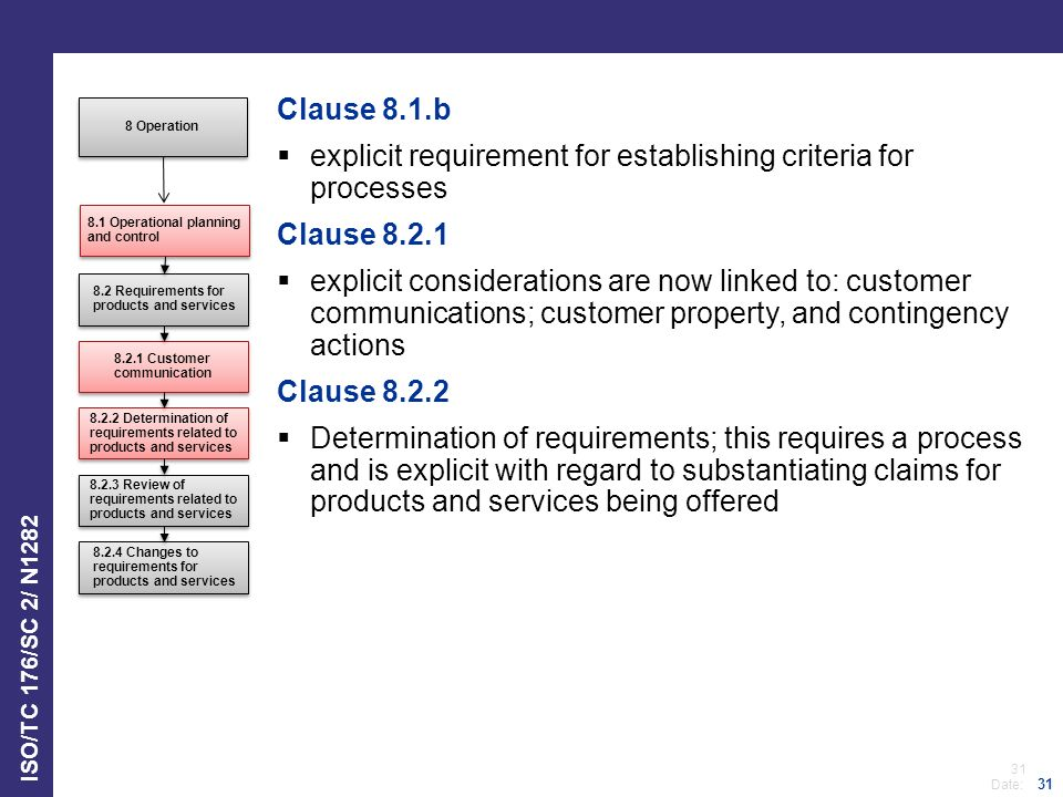 31 Date: ISO/TC 176/SC 2/ N1282 31 Clause 8.1.b  explicit requirement for establishing criteria for processes Clause 8.2.1  explicit considerations are now linked to: customer communications; customer property, and contingency actions Clause 8.2.2  Determination of requirements; this requires a process and is explicit with regard to substantiating claims for products and services being offered 8.1 Operational planning and control 8.2 Requirements for products and services 8.2.1 Customer communication 8.2.2 Determination of requirements related to products and services 8.2.3 Review of requirements related to products and services 8 Operation 8.2.4 Changes to requirements for products and services