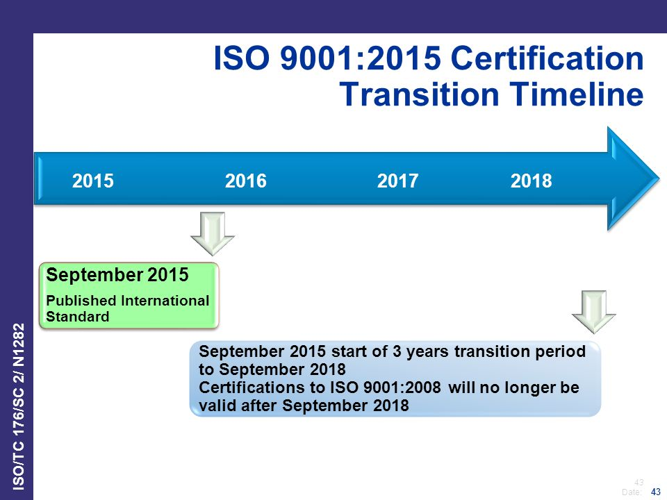 43 Date: ISO/TC 176/SC 2/ N1282 43 ISO 9001:2015 Certification Transition Timeline September 2015 start of 3 years transition period to September 2018 Certifications to ISO 9001:2008 will no longer be valid after September 2018 2018201720162015 September 2015 Published International Standard