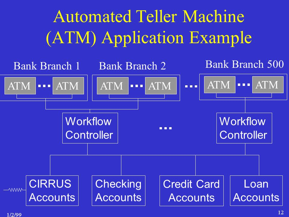 1/2/99 12 Automated Teller Machine (ATM) Application Example Workflow Controller CIRRUS Accounts Credit Card Accounts Loan Accounts Workflow Controller ATM Bank Branch 1Bank Branch 2 Bank Branch 500 Checking Accounts
