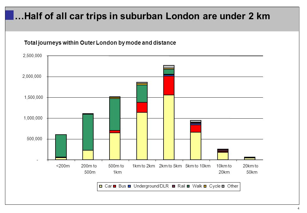 4 …Half of all car trips in suburban London are under 2 km Total (millions trips) - 500,000 1,000,000 1,500,000 2,000,000 2,500,000 <200m 200m to 500m 500m to 1km 1km to 2km 2km to 5km 5km to 10km 10km to 20km 20km to 50km 50km or more CarBusUnderground/DLRRailWalkCycleOther Total journeys within Outer London by mode and distance