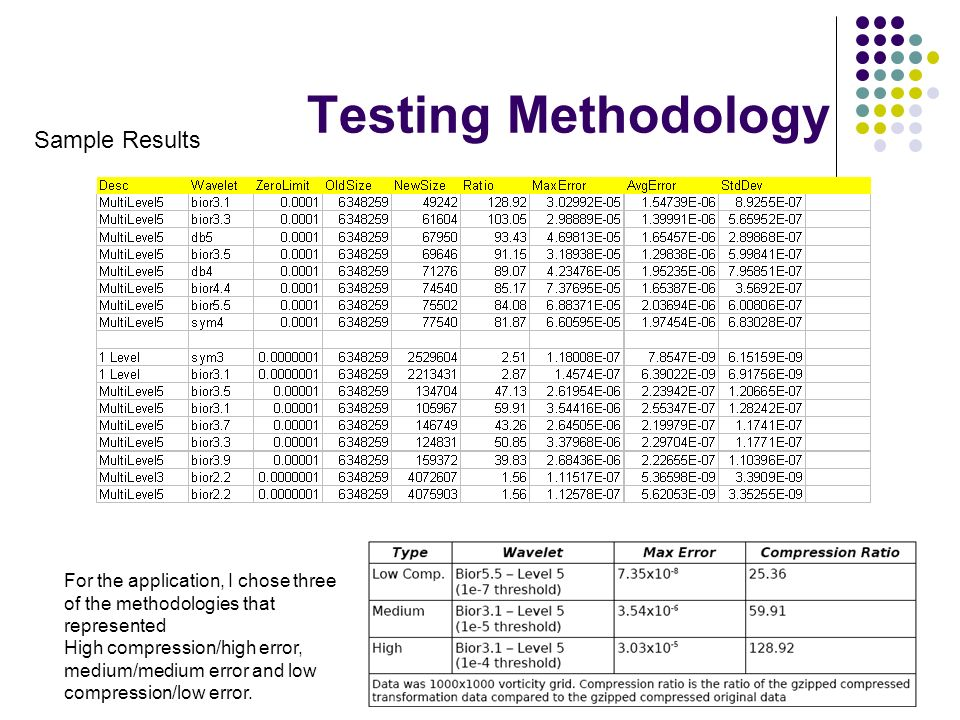 Testing Methodology Sample Results For the application, I chose three of the methodologies that represented High compression/high error, medium/medium error and low compression/low error.