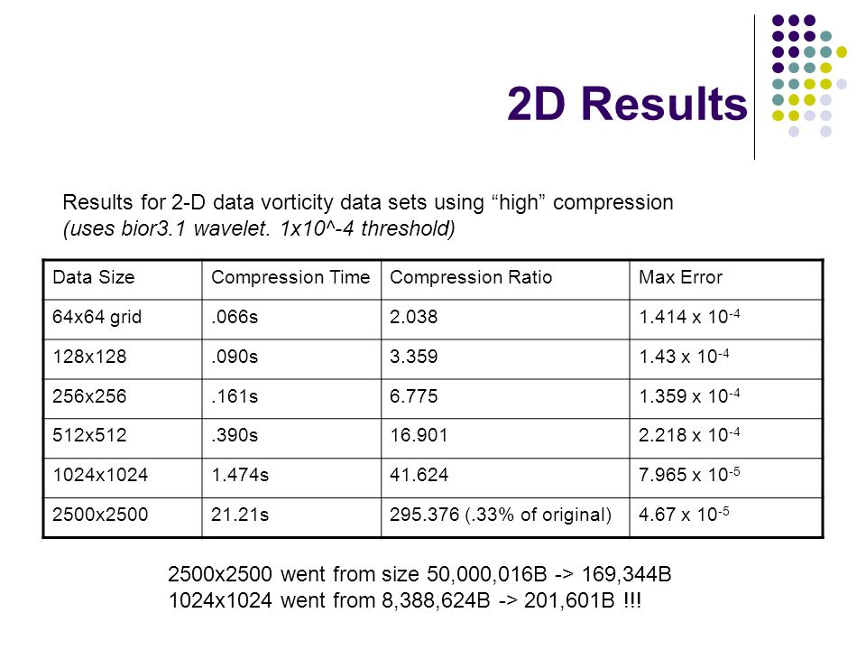 2D Results Data SizeCompression TimeCompression RatioMax Error 64x64 grid.066s2.0381.414 x 10 -4 128x128.090s3.3591.43 x 10 -4 256x256.161s6.7751.359 x 10 -4 512x512.390s16.9012.218 x 10 -4 1024x10241.474s41.6247.965 x 10 -5 2500x250021.21s295.376 (.33% of original)4.67 x 10 -5 Results for 2-D data vorticity data sets using high compression (uses bior3.1 wavelet.
