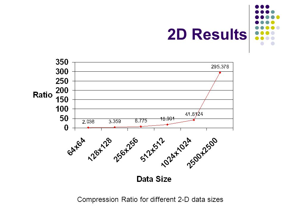 2D Results Compression Ratio for different 2-D data sizes