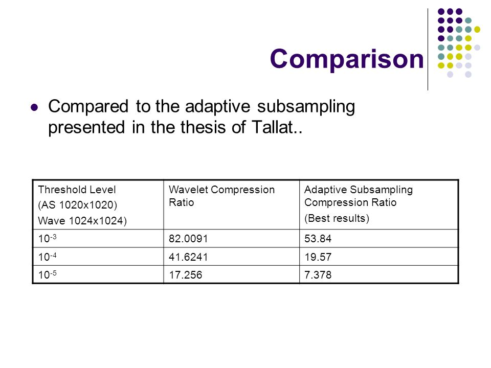 Comparison Compared to the adaptive subsampling presented in the thesis of Tallat..
