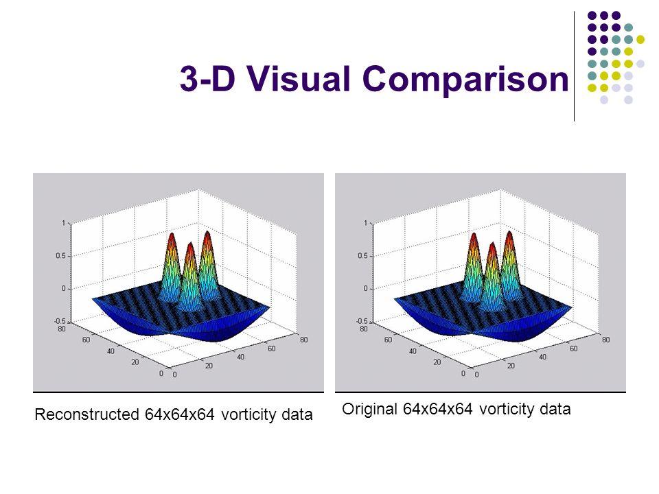 3-D Visual Comparison Reconstructed 64x64x64 vorticity data Original 64x64x64 vorticity data