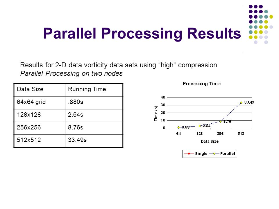 Parallel Processing Results Data SizeRunning Time 64x64 grid.880s 128x1282.64s 256x2568.76s 512x51233.49s Results for 2-D data vorticity data sets using high compression Parallel Processing on two nodes