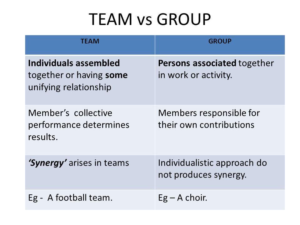 TEAM vs GROUP TEAMGROUP Individuals assembled together or having some unifying relationship Persons associated together in work or activity. Member's