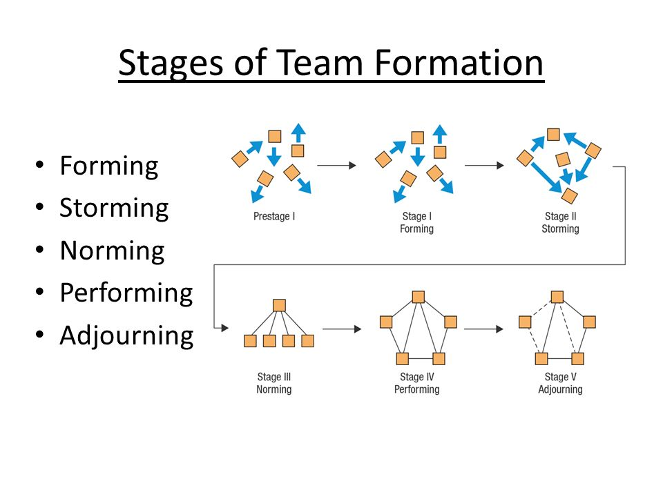 Stages of Team Formation Forming Storming Norming Performing Adjourning