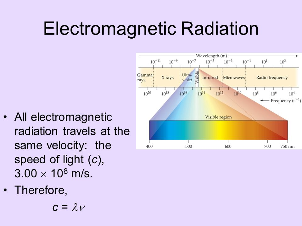 Electromagnetic Radiation All electromagnetic radiation travels at the same velocity: the speed of light (c), 3.00  10 8 m/s.
