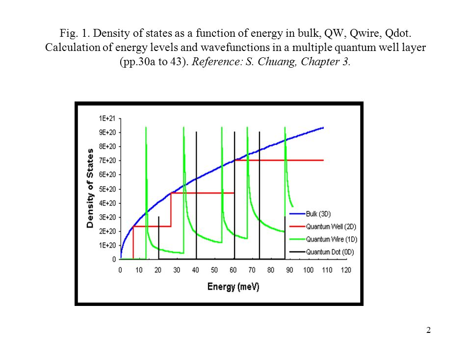 slide_2 l3 ece engr 4243 density of states 3d, 2d (quantum wells), 1d wells f67 wiring diagram at n-0.co