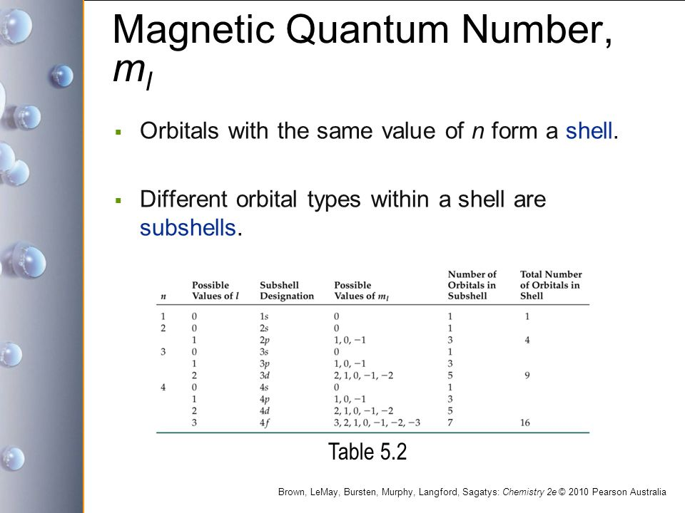 Magnetic Quantum Number, m l  Orbitals with the same value of n form a shell.