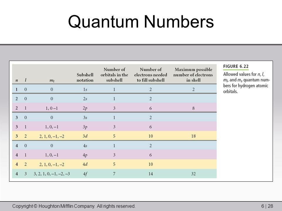 Copyright © Houghton Mifflin Company. All rights reserved.6 | 28 Quantum Numbers