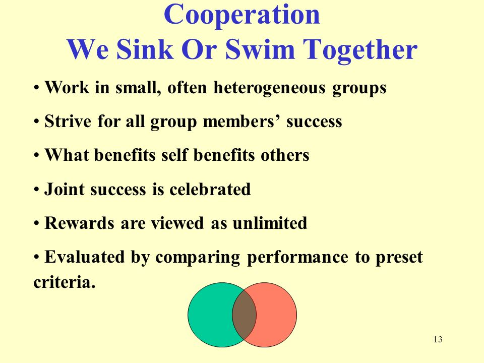 13 Work in small, often heterogeneous groups Strive for all group members' success What benefits self benefits others Joint success is celebrated Rewards are viewed as unlimited Evaluated by comparing performance to preset criteria.